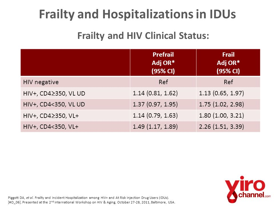 Frailty and Hospitalizations in IDUs Frailty and HIV Clinical Status: Prefrail Adj OR* (95% CI) Frail Adj OR* (95% CI) HIV negativeRef HIV+, CD4  350