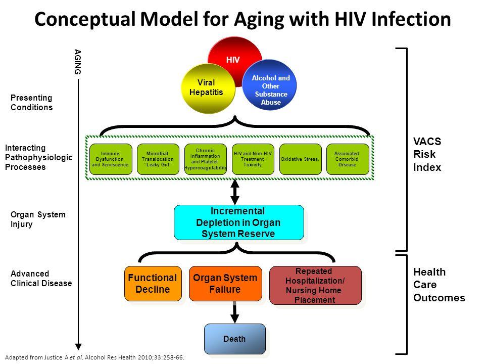 Frailty and Hospitalizations in IDUs Frailty and HIV Clinical Status: Prefrail Adj OR* (95% CI) Frail Adj OR* (95% CI) HIV negativeRef HIV+, CD4  350, VL UD 1.14 (0.81, 1.62)1.13 (0.65, 1.97) HIV+, CD4<350, VL UD1.37 (0.97, 1.95)1.75 (1.02, 2.98) HIV+, CD4  350, VL+ 1.14 (0.79, 1.63)1.80 (1.00, 3.21) HIV+, CD4<350, VL+1.49 (1.17, 1.89)2.26 (1.51, 3.39) Piggott DA, et al.