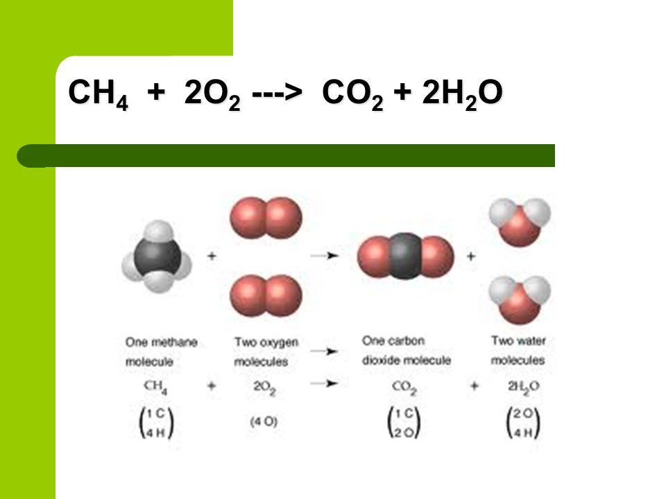 CH 4 + 2O 2 ---> CO 2 + 2H 2 O