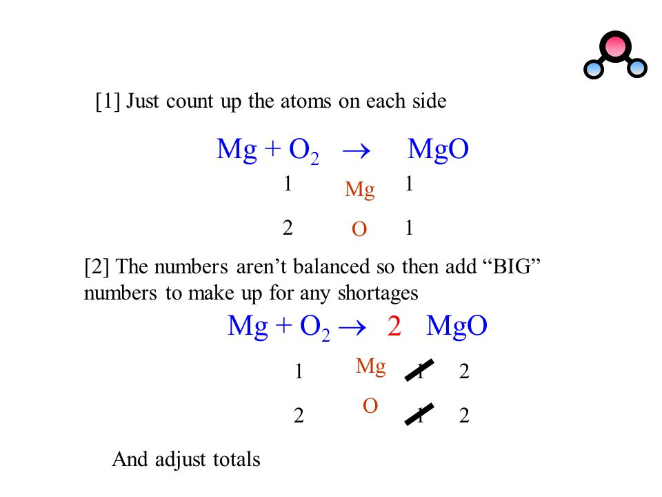 """[1] Just count up the atoms on each side Mg + O 2  MgO Mg O 1 1 1 2 [2] The numbers aren't balanced so then add """"BIG"""" numbers to make up for any shor"""