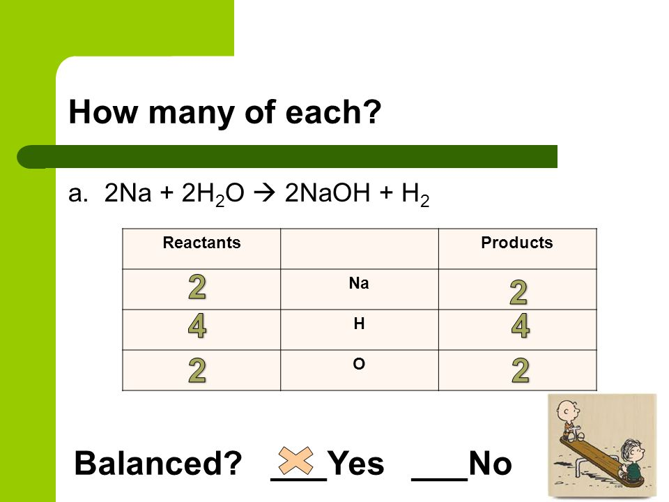 How many of each? c. NaCl + F 2  NaF +Cl 2 ReactantsProducts Na Cl F Balanced? ___Yes ___No