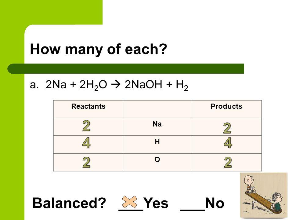 How many of each? a. 2Na + 2H 2 O  2NaOH + H 2 ReactantsProducts Na H O Balanced? ___Yes ___No