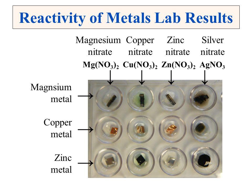 Reactivity of Metals Lab Results Magnsium metal Copper metal Zinc metal →→→→→→ Mg(NO 3 ) 2 Cu(NO 3 ) 2 Zn(NO 3 ) 2 AgNO 3 ↓ ↓ ↓ ↓ MagnesiumCopper Zinc