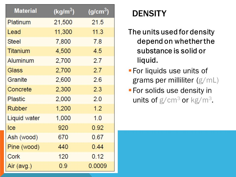 DENSITY The units used for density depend on whether the substance is solid or liquid.  For liquids use units of grams per milliliter (g/mL)  For so