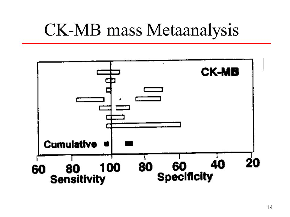 14 CK-MB mass Metaanalysis