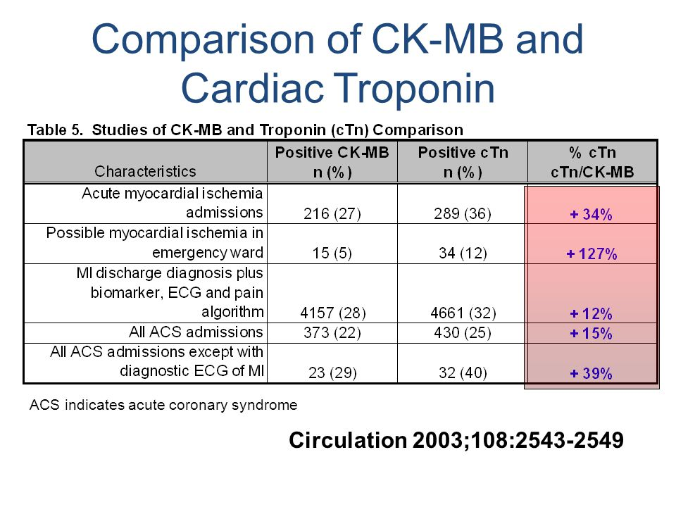 Comparison of CK-MB and Cardiac Troponin ACS indicates acute coronary syndrome Circulation 2003;108:2543-2549