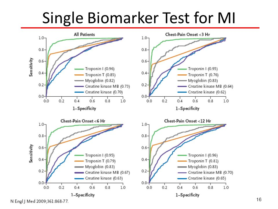 Single Biomarker Test for MI 16