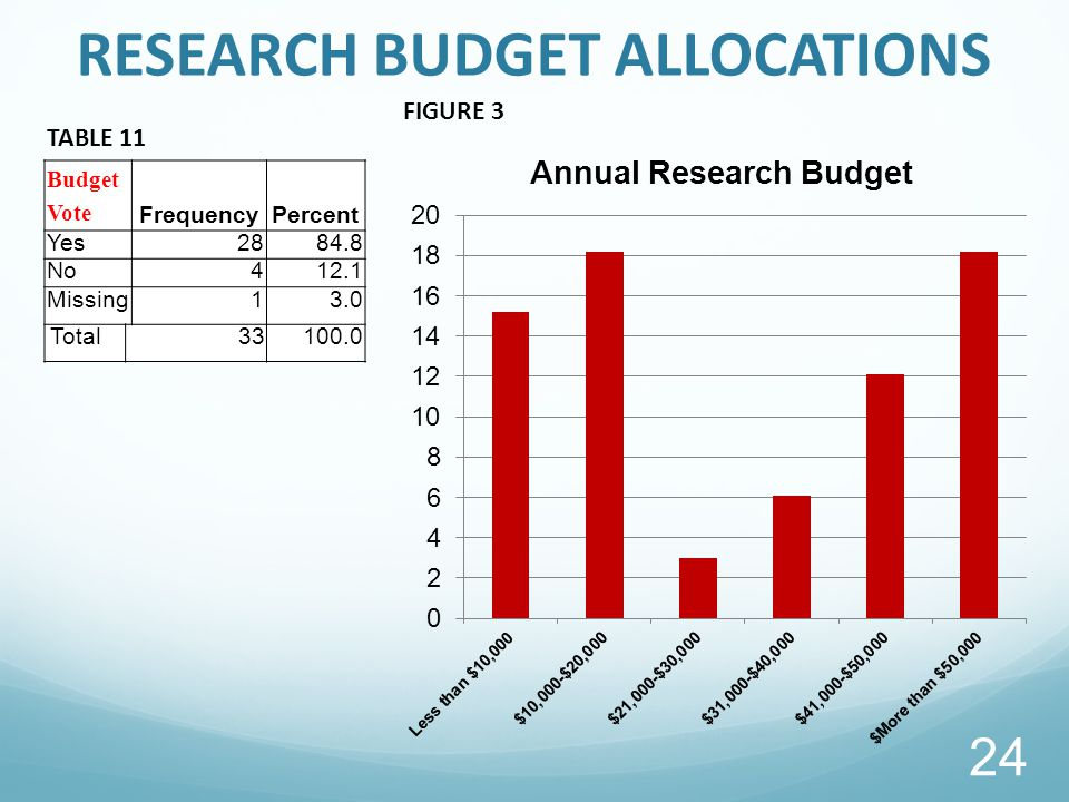 RESEARCH BUDGET ALLOCATIONS Budget Vote FrequencyPercent Yes2884.8 No412.1 Missing13.0 Total33100.0 TABLE 11 FIGURE 3 24