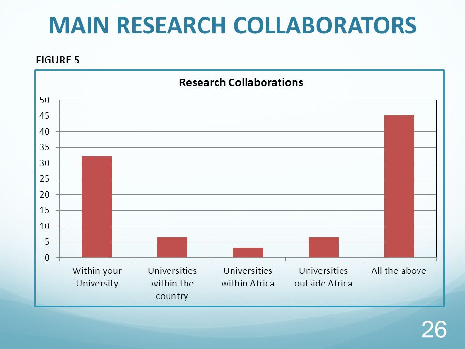 MAIN RESEARCH COLLABORATORS FIGURE 5 26