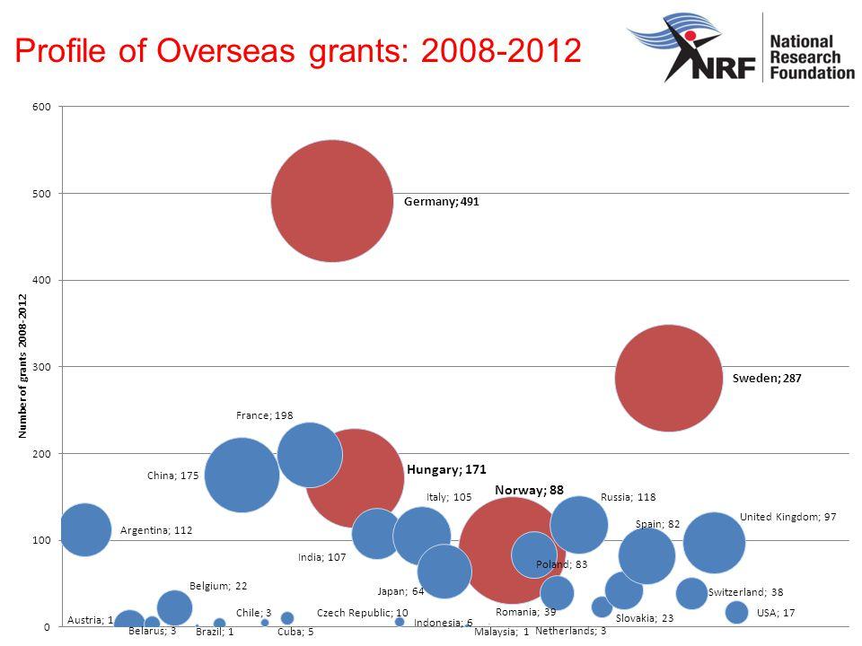 Profile of Overseas grants: 2008-2012