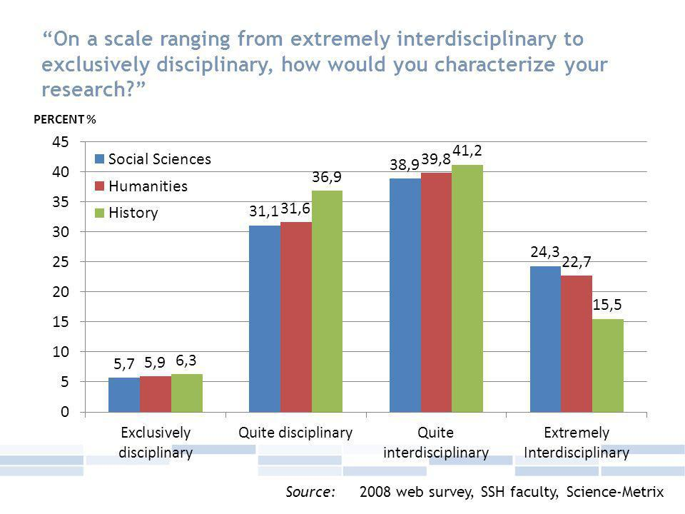 On a scale ranging from extremely interdisciplinary to exclusively disciplinary, how would you characterize your research Source: 2008 web survey, SSH faculty, Science-Metrix