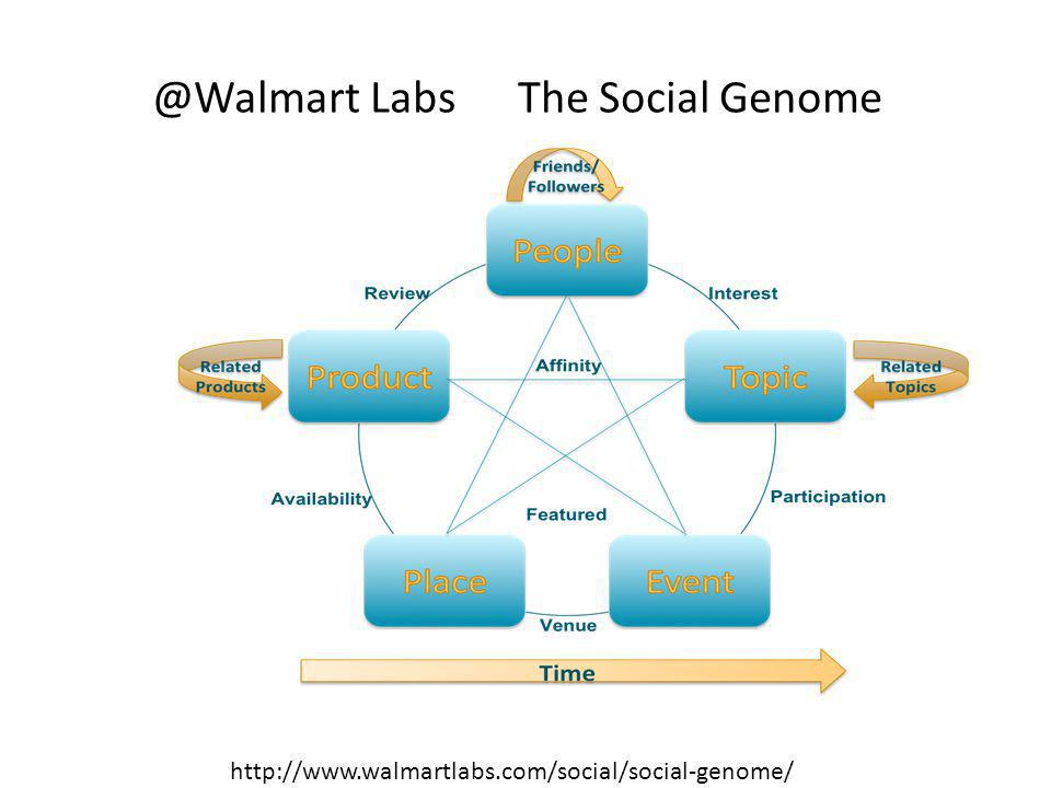 @Walmart Labs The Social Genome http://www.walmartlabs.com/social/social-genome/