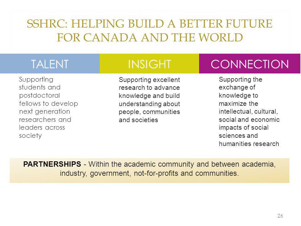 SSHRC: HELPING BUILD A BETTER FUTURE FOR CANADA AND THE WORLD 26 Supporting students and postdoctoral fellows to develop next generation researchers and leaders across society Supporting excellent research to advance knowledge and build understanding about people, communities and societies Supporting the exchange of knowledge to maximize the intellectual, cultural, social and economic impacts of social sciences and humanities research TALENTINSIGHTCONNECTION PARTNERSHIPS - Within the academic community and between academia, industry, government, not-for-profits and communities.