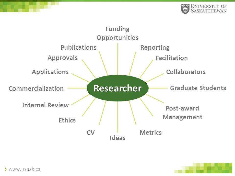 www.usask.ca Researcher Funding Opportunities Reporting Facilitation Collaborators Graduate Students Post-award Management Metrics Ideas CV Ethics Int