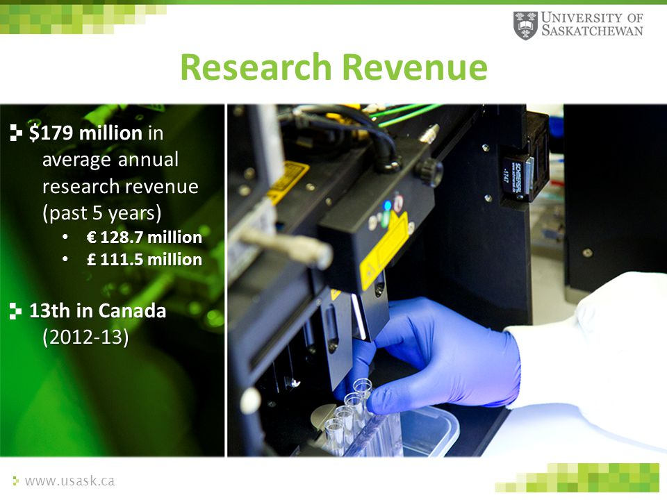 www.usask.ca Research Revenue $179 million in average annual research revenue (past 5 years) € 128.7 million € 128.7 million £ 111.5 million £ 111.5 m