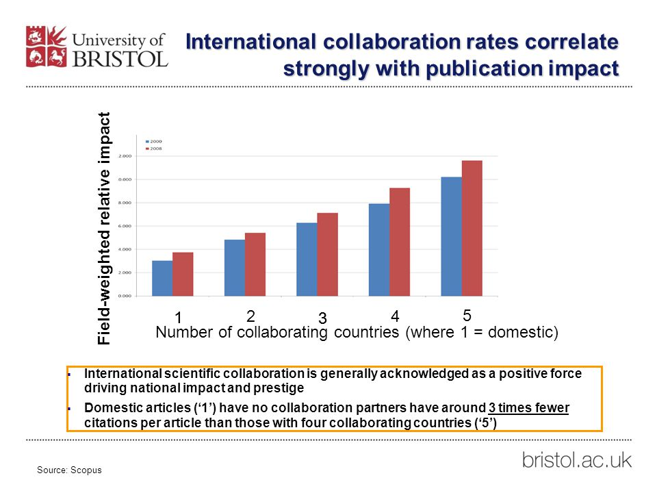 International collaboration rates correlate strongly with publication impact  International scientific collaboration is generally acknowledged as a positive force driving national impact and prestige  Domestic articles ('1') have no collaboration partners have around 3 times fewer citations per article than those with four collaborating countries ('5') Source: Scopus Number of collaborating countries (where 1 = domestic) 1 2 3 4 5 1 Field-weighted relative impact 3