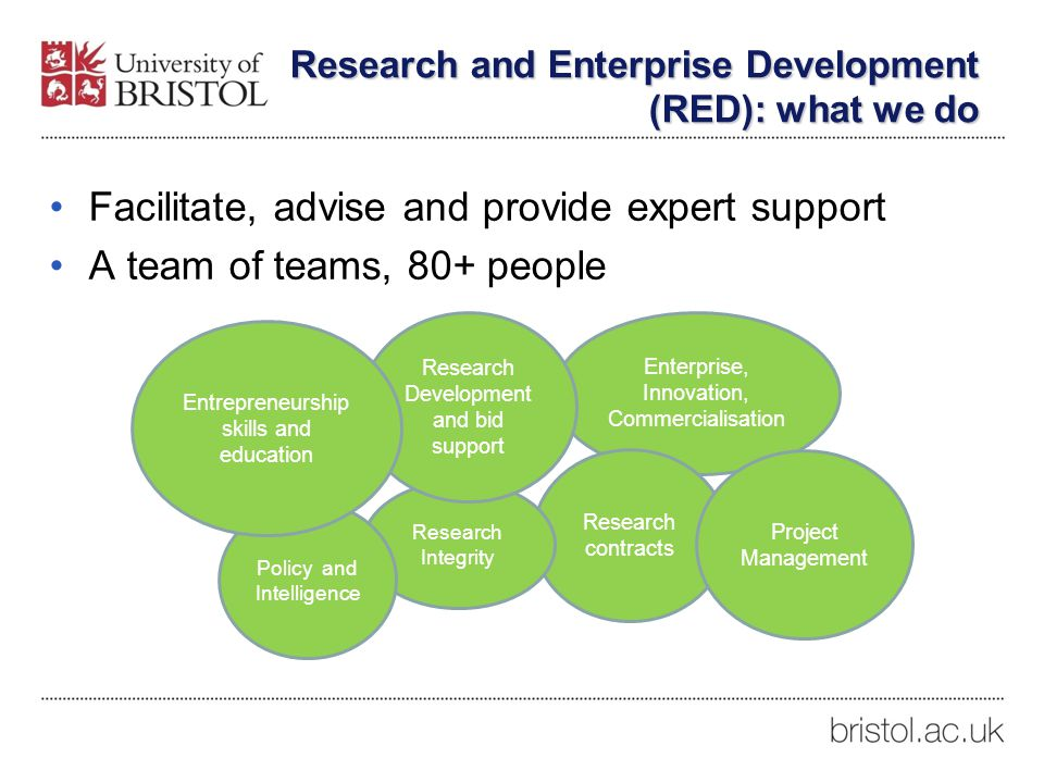 Research and Enterprise Development (RED): what we do Facilitate, advise and provide expert support A team of teams, 80+ people Enterprise, Innovation, Commercialisation Research contracts Research Integrity Policy and Intelligence Research Development and bid support Project Management Entrepreneurship skills and education