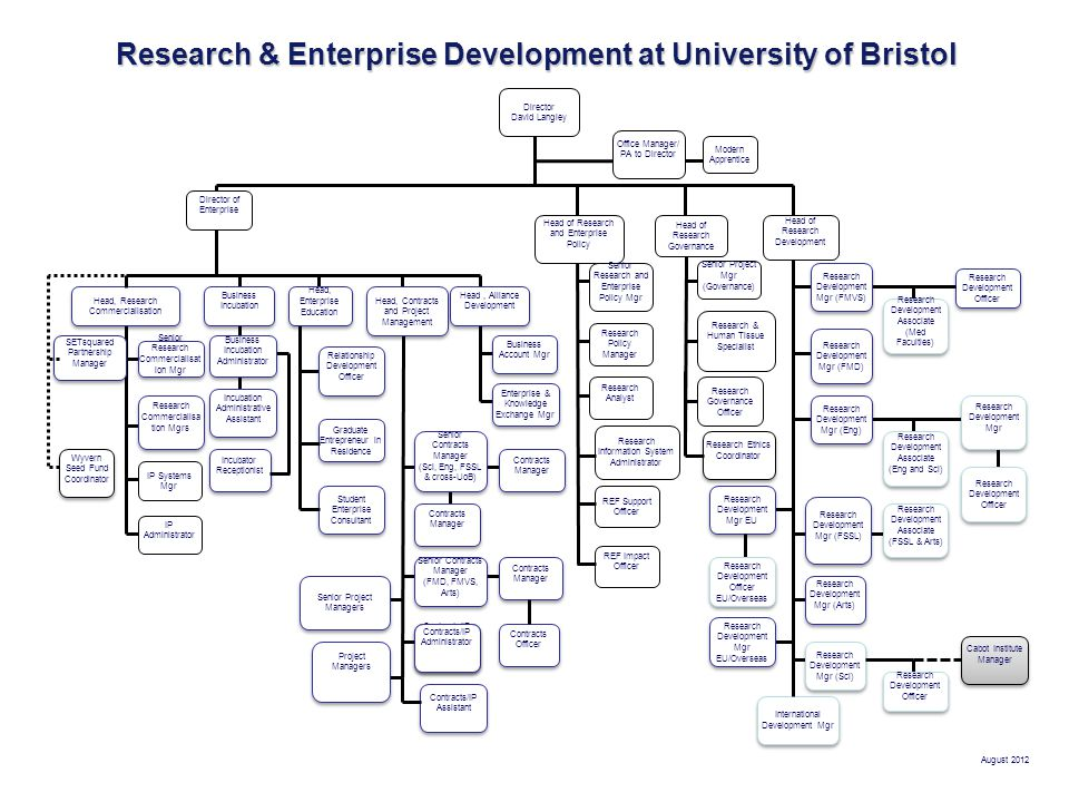 Research& Enterprise Development at University of Bristol Research & Enterprise Development at University of Bristol Director David Langley August 2012 Wyvern Seed Fund Coordinator Senior Research Commercialisat ion Mgr Head, Research Commercialisation Director of Enterprise Business Incubation Incubation Administrative Assistant Contracts Manager Head of Research and Enterprise Policy Senior Research and Enterprise Policy Mgr Head of Research Governance SETsquared Partnership Manager Modern Apprentice Office Manager/ PA to Director Head, Contracts and Project Management Senior Project Managers Contracts Manager Contracts/IP Administrator Amaya Iriondo - coysh Contracts/IP Administrator Amaya Iriondo - coysh Research Commercialisa tion Mgrs IP Systems Mgr IP Administrator Senior Project Mgr (Governance) Research Governance Officer Research & Human Tissue Specialist Project Managers Incubator Receptionist Senior Contracts Manager (FMD, FMVS, Arts) Senior Contracts Manager (FMD, FMVS, Arts) Business Incubation Administrator Head, Alliance Development Business Account Mgr Enterprise & Knowledge Exchange Mgr Research Policy Manager Senior Contracts Manager (Sci, Eng, FSSL & cross-UoB) Senior Contracts Manager (Sci, Eng, FSSL & cross-UoB) Research Analyst Contracts Manager Contracts Officer Head of Research Development Research Development Mgr (Arts) Research Development Mgr (Sci) Research Development Associate (Eng and Sci) Research Development Associate (Eng and Sci) Research Development Associate (FSSL & Arts) Research Development Associate (FSSL & Arts) Research Development Mgr (Eng) Research Development Mgr (FSSL) Research Development Mgr (FMVS) Research Development Mgr (FMD) Research Development Officer Research Development Mgr EU Research Development Officer EU/Overseas Research Development Mgr EU/Overseas International Development Mgr Research Ethics Coordinator Cabot Institute Manager Research Information System Administrator REF Support Officer REF Impact Officer Student Enterprise Consultant Graduate Entrepreneur in Residence Research Development Associate (Med Faculties) Research Development Associate (Med Faculties) Research Development Officer Research Development Mgr Research Development Officer Relationship Development Officer Head, Enterprise Education Contracts/IP Administrator Contracts/IP Assistant