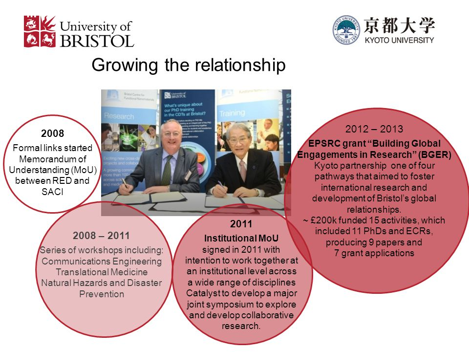 Growing the relationship 2008 Formal links started Memorandum of Understanding (MoU) between RED and SACI 2008 – 2011 Series of workshops including: Communications Engineering Translational Medicine Natural Hazards and Disaster Prevention 2011 Institutional MoU signed in 2011 with intention to work together at an institutional level across a wide range of disciplines Catalyst to develop a major joint symposium to explore and develop collaborative research.