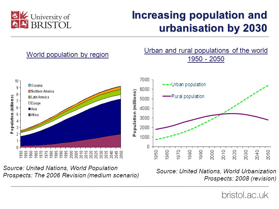 Increasing population and urbanisation by 2030 Source: United Nations, World Population Prospects: The 2006 Revision (medium scenario) Urban and rural populations of the world 1950 - 2050 World population by region Source: United Nations, World Urbanization Prospects: 2008 (revision)