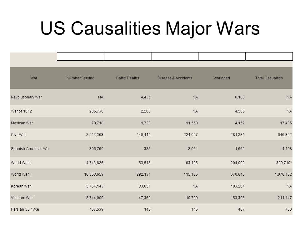 US Causalities Major Wars WarNumber ServingBattle DeathsDisease & AccidentsWoundedTotal Casualties Revolutionary WarNA4,435NA6,188NA War of 1812286,73