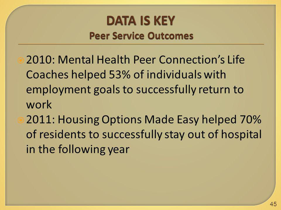  2010: Mental Health Peer Connection's Life Coaches helped 53% of individuals with employment goals to successfully return to work  2011: Housing Op