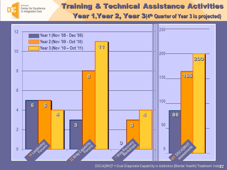 22 250 200 150 100 50 0 Training & Technical Assistance Activities Year 1, Year 2, Year 3 (4 th Quarter of Year 3 is projected) 14 Leadership Forums 22 Bldg Capability Forums 7 Bldg Recovery Workshops 451 DDCA[MH]T assessments Year 1 (Nov '08 - Dec '09) Year 2 (Nov '09 - Oct '10) Year 3 (Nov '10 – Oct '11) 5 5 5 5 4 4 3 3 8 8 11 0 0 3 3 4 4 86 165 200 DDCA[MH]T = Dual Diagnosis Capability in Addiction [Mental Health] Treatment Index