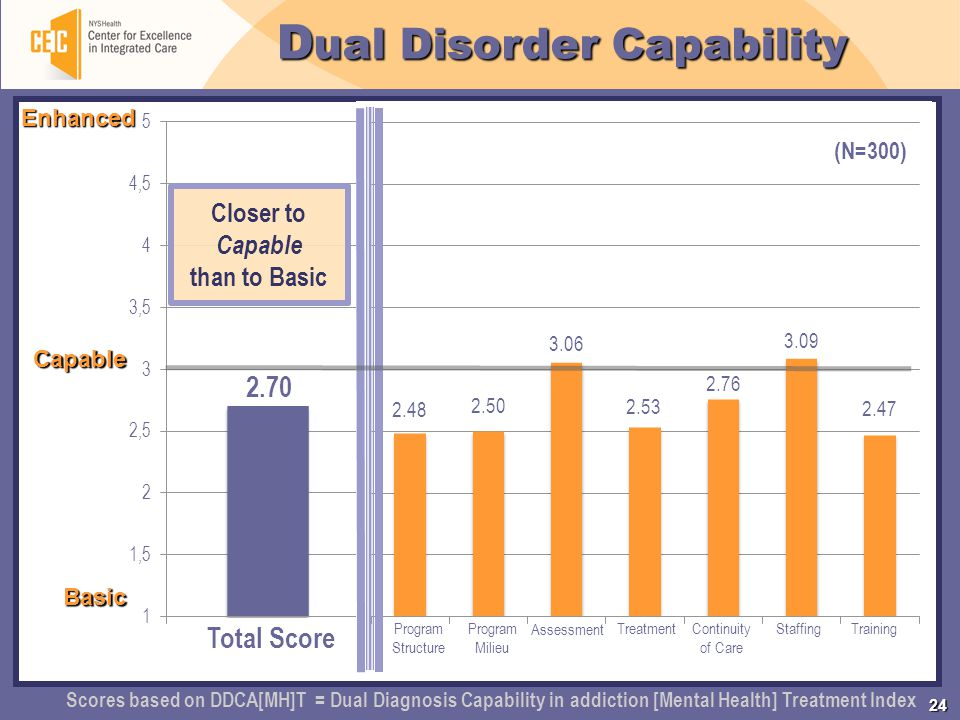 24 D ual Disorder Capability Total Score Program Structure Program Milieu Assessment Treatment StaffingTraining Continuity of Care 2.70 2.48 2.50 3.06 2.53 2.76 3.09 2.47 Enhanced Capable Basic Scores based on DDCA[MH]T = Dual Diagnosis Capability in addiction [Mental Health] Treatment Index (N=300) Closer to Capable than to Basic