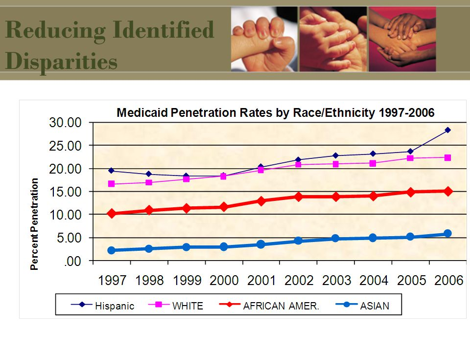 Reducing Identified Disparities
