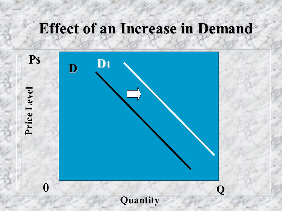 Effect of an Increase in Demand Price Level Quantity D Q 0 D1D1D1D1 P$P$