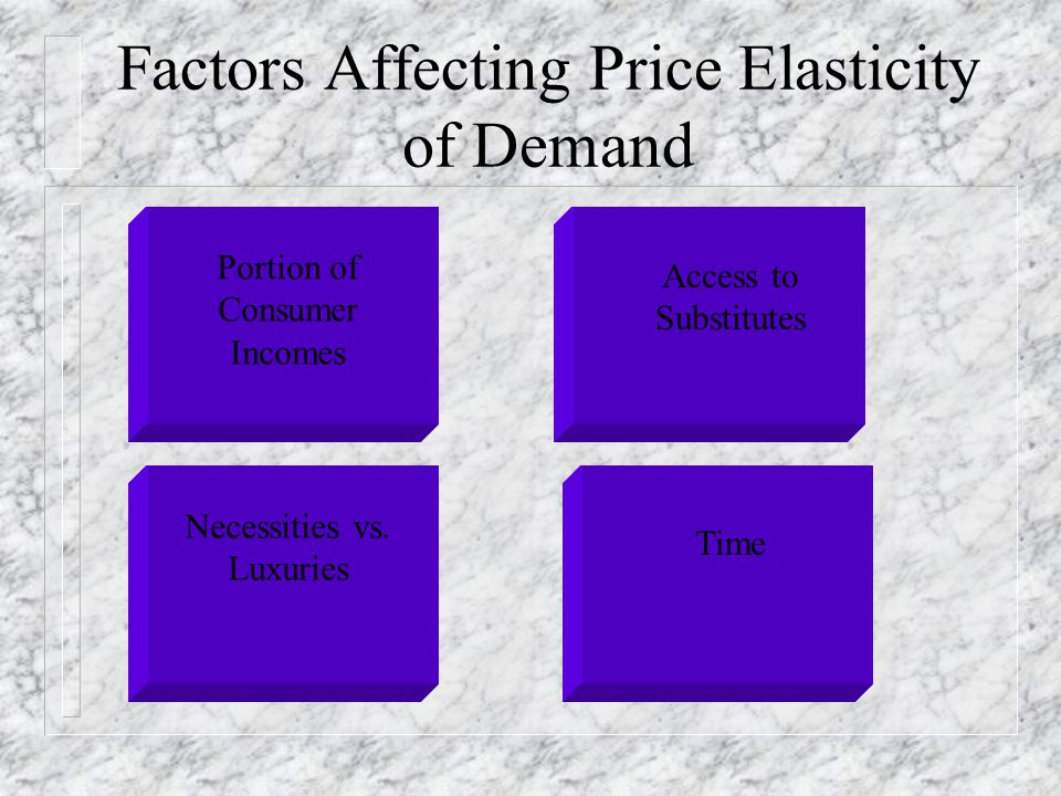 Factors Affecting Price Elasticity of Demand Portion of Consumer Incomes Access to Substitutes Necessities vs. Luxuries Time