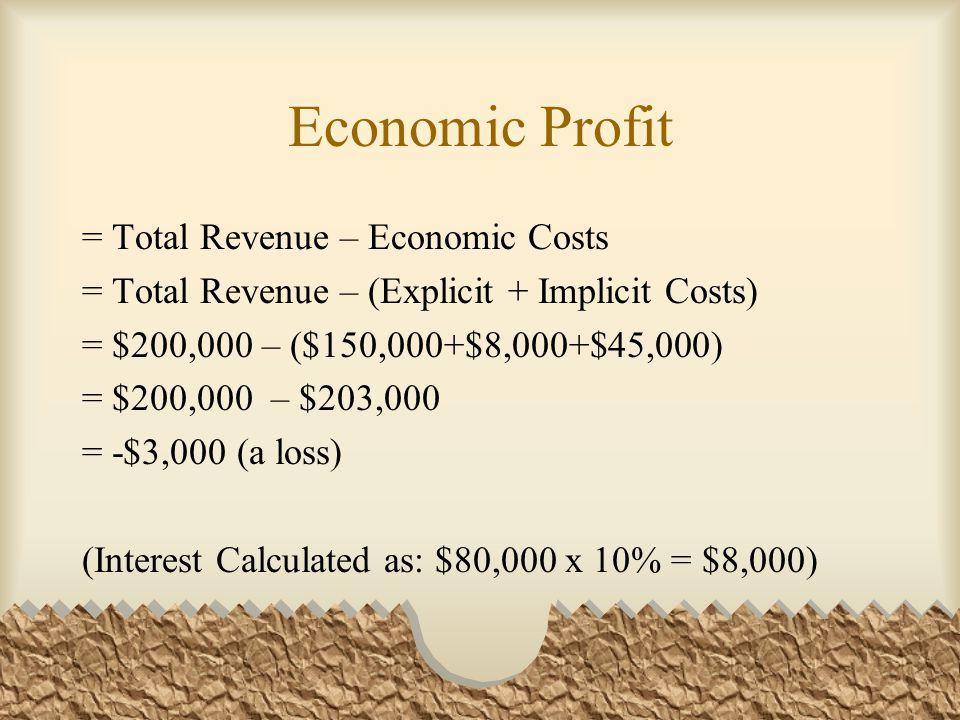 Economic Profit = Total Revenue – Economic Costs = Total Revenue – (Explicit + Implicit Costs) = $200,000 – ($150,000+$8,000+$45,000) = $200,000 – $20