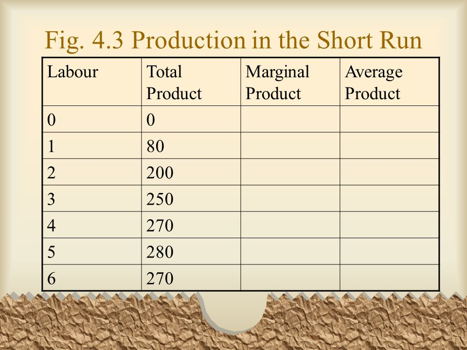 Fig. 4.3 Production in the Short Run LabourTotal Product Marginal Product Average Product 00 180 2200 3250 4270 5280 6270