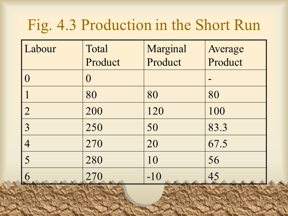 Fig. 4.3 Production in the Short Run LabourTotal Product Marginal Product Average Product 00- 180 2200120100 32505083.3 42702067.5 52801056 6270-1045