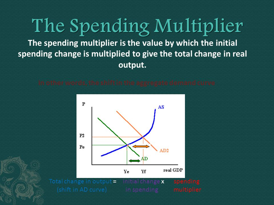 The spending multiplier is the value by which the initial spending change is multiplied to give the total change in real output.
