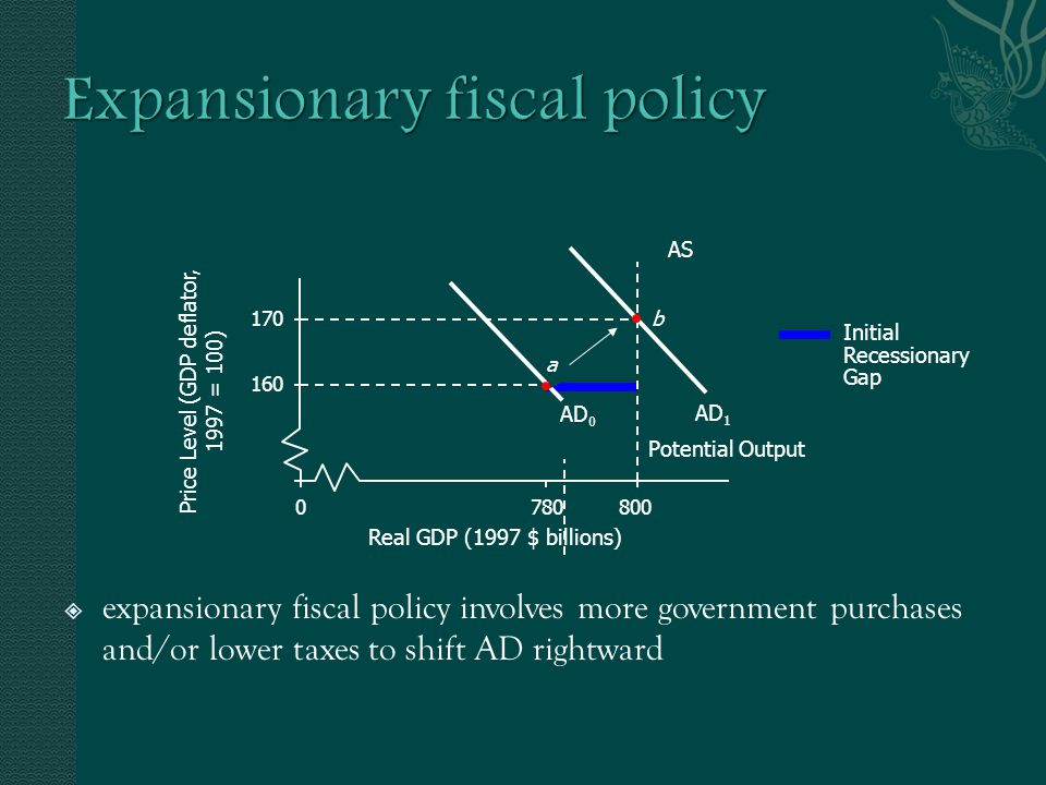  expansionary fiscal policy involves more government purchases and/or lower taxes to shift AD rightward AS AD 0 AD 1 b a Potential Output Initial Recessionary Gap Real GDP (1997 $ billions) 800780 0 170 160 Price Level (GDP deflator, 1997 = 100)