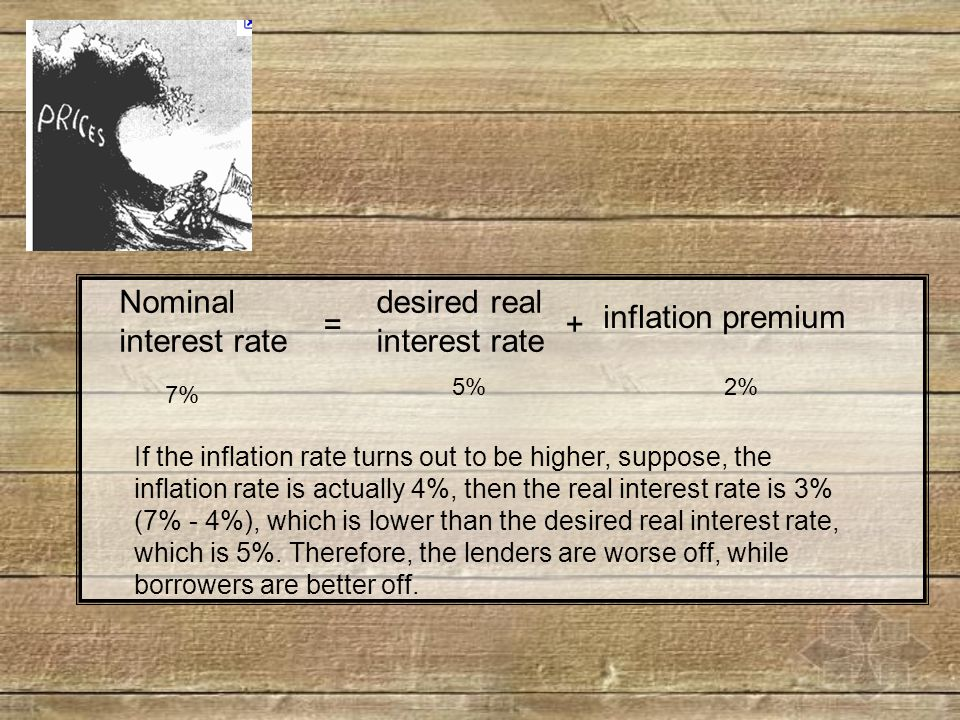 Nominal interest rate = desired real interest rate + inflation premium 7% 5%2% If the inflation rate turns out to be higher, suppose, the inflation rate is actually 4%, then the real interest rate is 3% (7% - 4%), which is lower than the desired real interest rate, which is 5%.