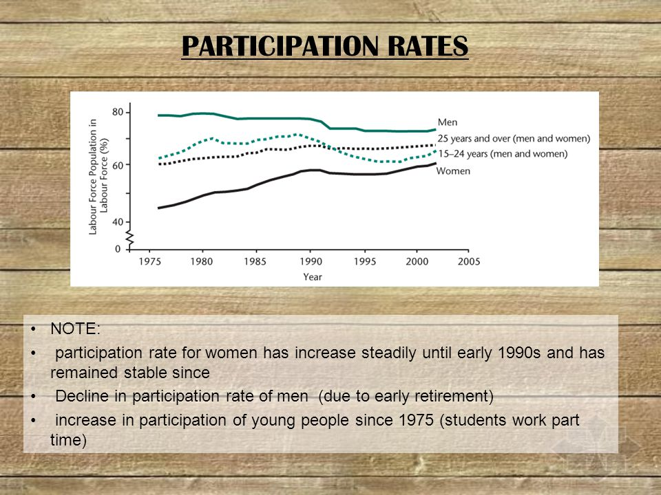 NOTE: participation rate for women has increase steadily until early 1990s and has remained stable since Decline in participation rate of men (due to early retirement) increase in participation of young people since 1975 (students work part time) PARTICIPATION RATES