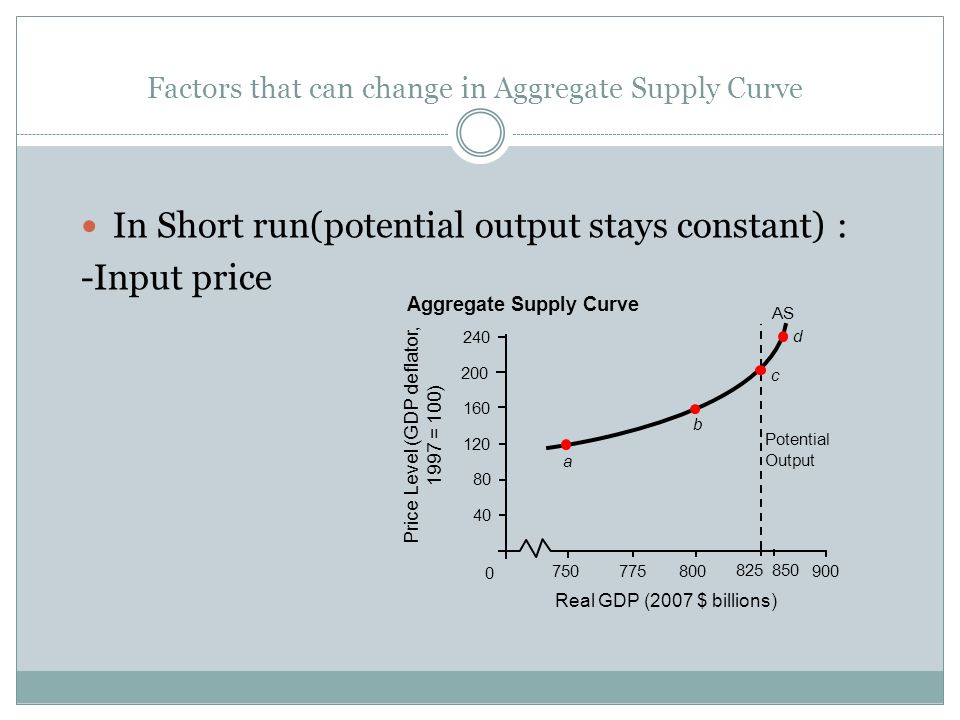 Factors that can change in Aggregate Supply Curve In Short run(potential output stays constant) : -Input price 0 750775800900 40 80 120 160 240 Aggregate Supply Curve Real GDP (2007 $ billions) Price Level (GDP deflator, 1997 = 100) 200 850 825 a b c d AS Potential Output