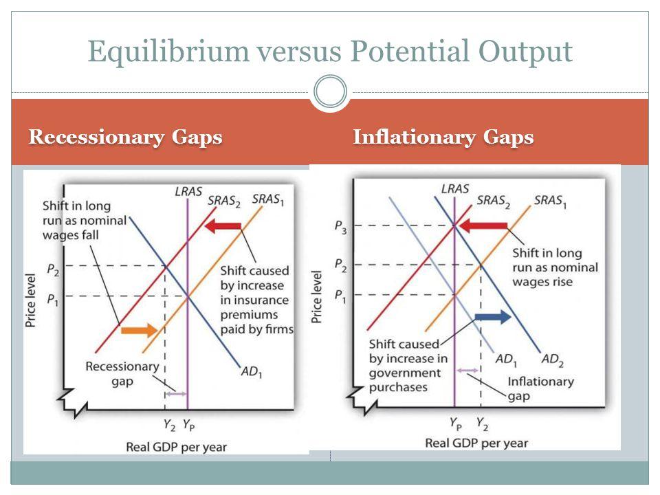 Recessionary Gaps Inflationary Gaps Equilibrium versus Potential Output