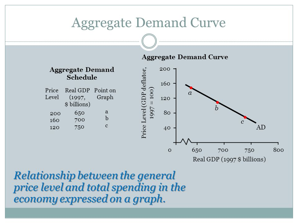Aggregate Demand Curve Relationship between the general price level and total spending in the economy expressed on a graph.