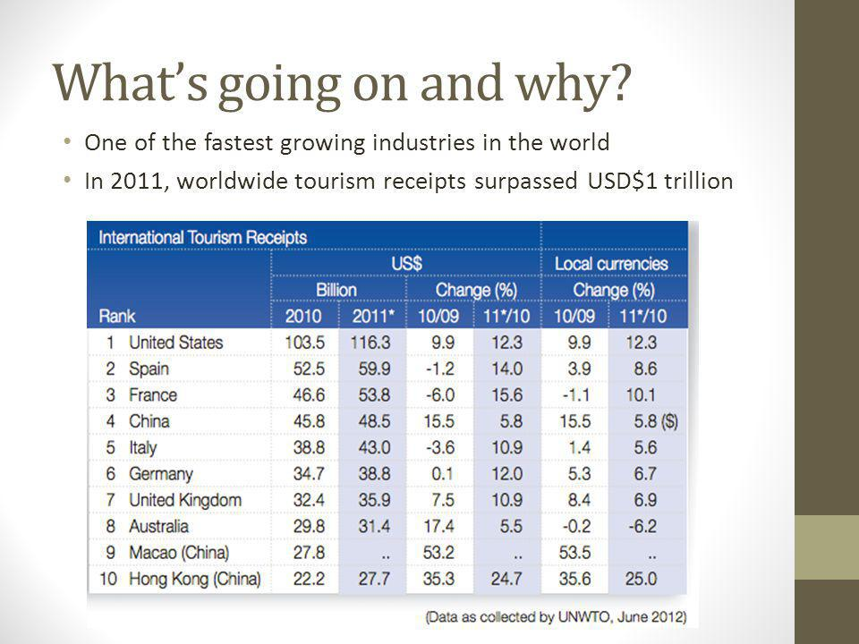 What's going on and why? One of the fastest growing industries in the world In 2011, worldwide tourism receipts surpassed USD$1 trillion