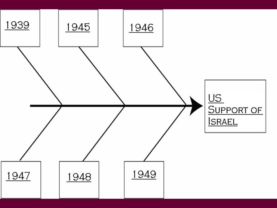 May 17, 1939: British White Paper on Palestine May 25, 1939: Senator Harry S.