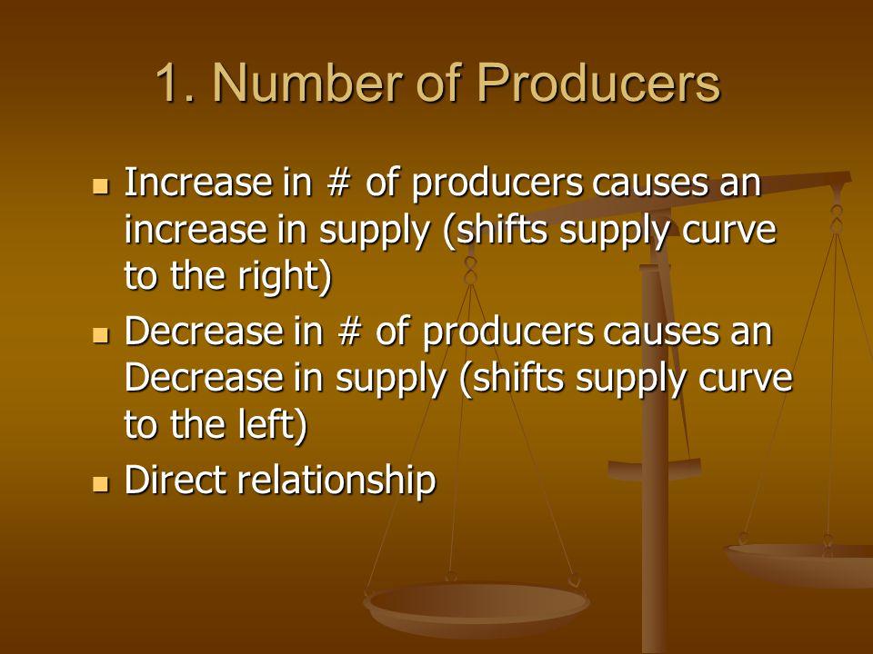 Supply Determinants 1.