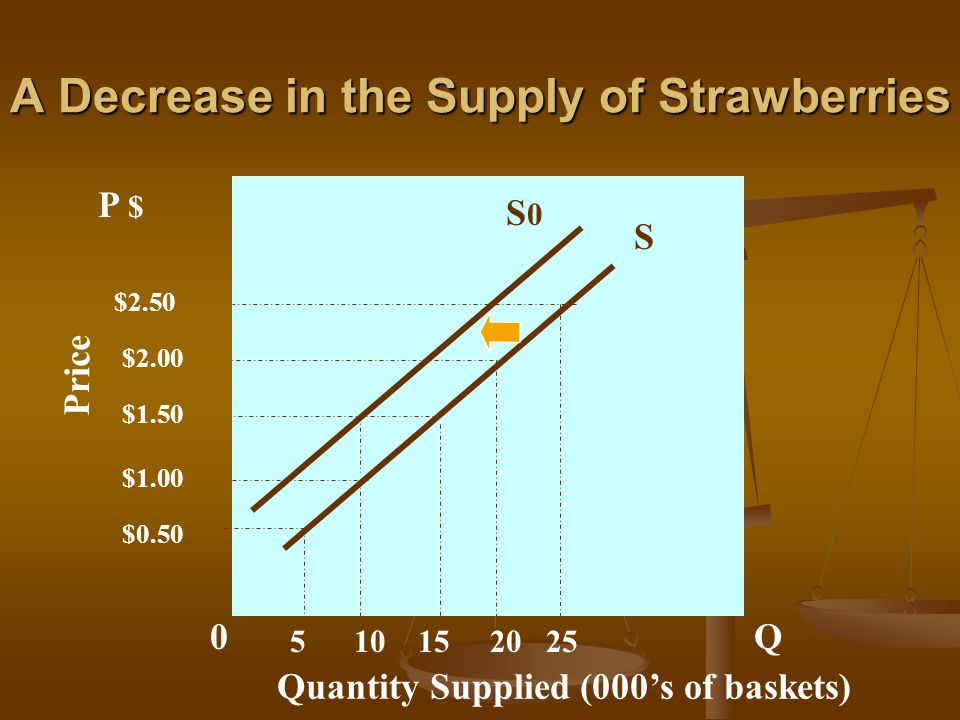 A Decrease in the Supply of Strawberries A decrease in supply is represented by a shift to the left of the supply curve (S 0) A decrease in supply is represented by a shift to the left of the supply curve (S 0) At all prices, producers are willing to supply less strawberries At all prices, producers are willing to supply less strawberries Example: At $1.50, producers were willing to supply 15,000 baskets.