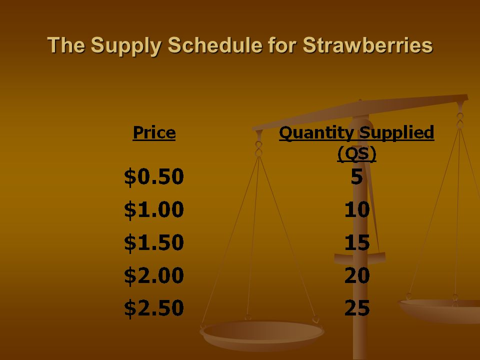 The Supply Schedule for Strawberries