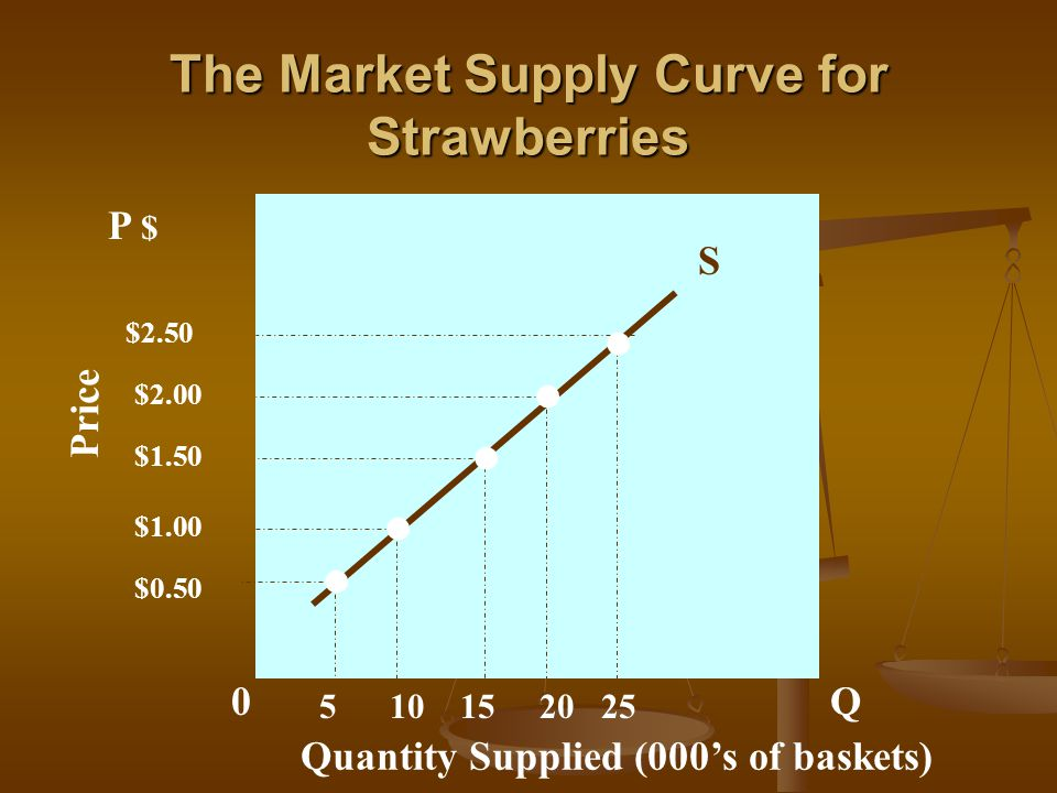 An Increase In the Supply of Strawberries Price Quantity Supplied (000's of baskets) S 0 $1.00 $0.50 15 $1.50 $2.00 $2.50 2025105 P $ Q S1S1
