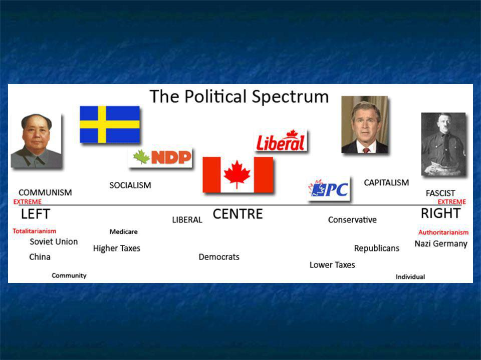 Where do you stand? Complete Political Spectrum Quiz (on moodle)