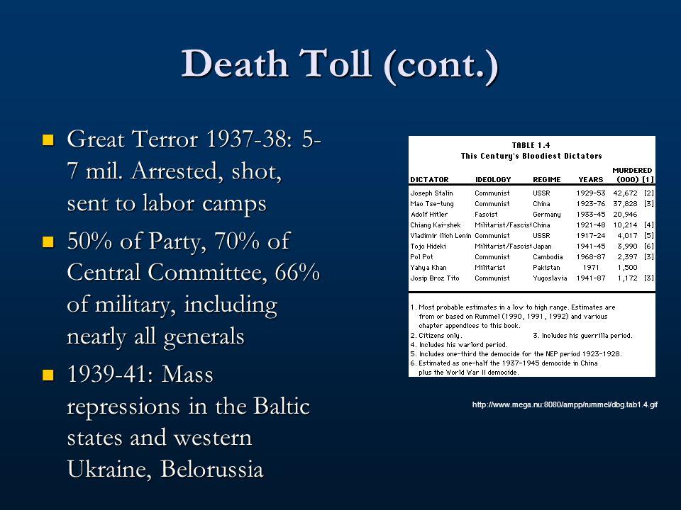 Death Toll Solzhenitsyn: 66 million Solzhenitsyn: 66 million 1927-29: 1 mil., political opposition 1927-29: 1 mil., political opposition 1930-33: Collectivization 1930-33: Collectivization 12 mil.