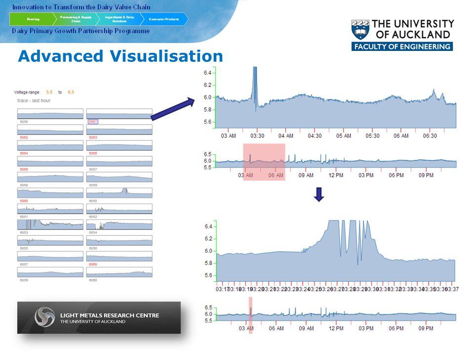 Advanced Visualisation